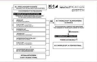 K-1 World Grand Prix - K-1 Qualification System until 2005