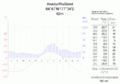 Klimadiagramm-Anadyr-Russland-metrisch-deutsch.png