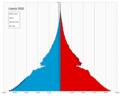 Liberia single age population pyramid 2020.png