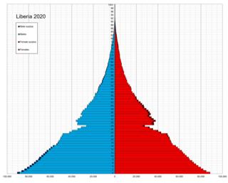 Demographics of Liberia