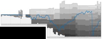 FC Lustenau 07 - Historical chart of league performance