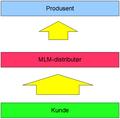 MLMkonseptet.png