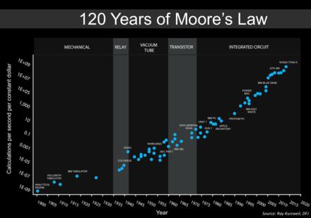 120年以上にわたるムーアの法則の更新版(カーツワイルのグラフに基づく)。 最新の7つのデータポイントはすべてNVIDIAGPUです。