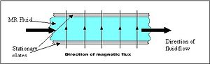 Magnetorheological fluid - Image: Mr fluid flowmode