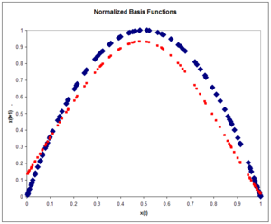 Radial basis function network - Figure 8: Normalized basis functions. The Logistic map (blue) and the approximation to the logistic map (red) after one pass through the training set. Note the improvement over the unnormalized case.