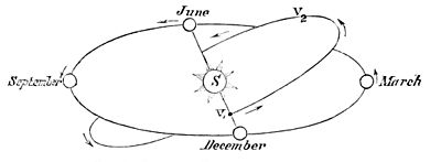 PSM V06 D230 Orbits of venus and the earth.jpg