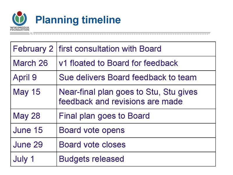 File:Part II- 2012-13 Year-to-Date and Lookahead to Planning for 2013-14.pdf