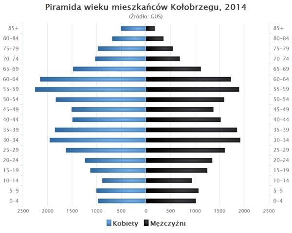 Piramida wieku Kolobrzeg.png