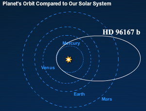Eccentric Jupiter - Eccentric Jupiter HD 96167 b has a comet-like orbit.