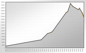 Döbeln - Population History