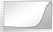 Population Statistics Erfurt