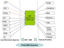Central monitoring system wikipedia central monitoring system ccuart Choice Image