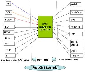 Central Monitoring System - The interconnection between TERM Cell, LEA and Telecom Operators post CMS setup
