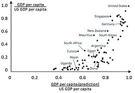 Education Economics  Wikipedia Predicted Versus Actual Gdp Per Worker The Figure Shows How Much One Would  Expect Each Countrys Gdp To Be Higher Based On The Data On Average Years  Of