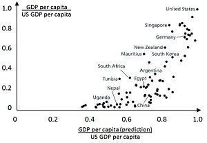 Education economics - Predicted versus actual GDP per worker. The figure shows how much one would expect each country's GDP to be higher based on the data on average years of schooling