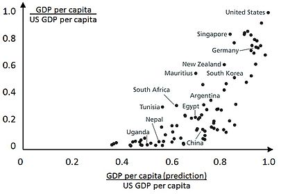 Predicted versus actual GDP per worker. The figure shows how much one would expect each country's GDP to be higher based on the data on average years of schooling Predicted versus actual GDP per worker.jpg