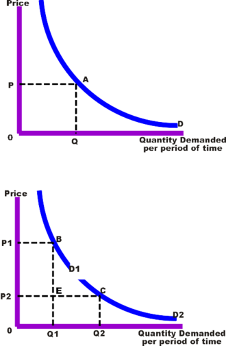 Price discrimination - Sales revenue without and with Price Discrimination