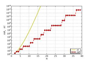 Primorial - Image: Primorial n plot