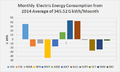 Profile of Electric Consumption 2014.png