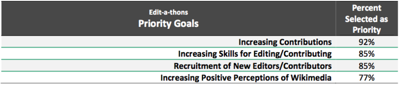 Program Evaluation Edit-a-thon 2013 Priority Goals.png