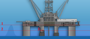 Ocean Ranger - Ocean Ranger's vulnerability to a rogue wave illustrated. 1 – For comparison, the Draupner wave 59 ft/18 m 2 – 28 ft/8.5 m  3 – Location of the ballast control room