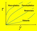 Relacion esfuerzo tasa fluido no-newtoniano.png