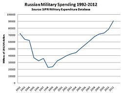 Russian Military Budget In 107