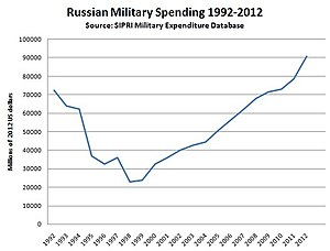 Military budget of the Russian Federation - The yearly change of the estimated military budget of the Russian Federation according to SIPRI in millions of 2012 US dollars.