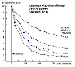 SaltMod - Leaching curves, calibrating leaching efficiency