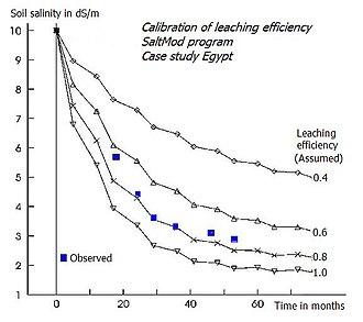 SaltMod - Leaching curves, calibrating leaching efficiency