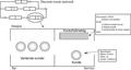 Simula - discrete-event network.png