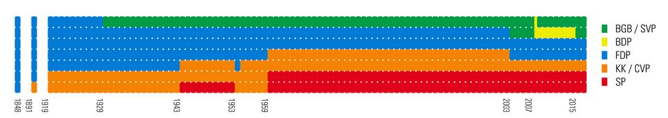 Sitzverteilung Bundesrat