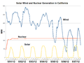 Solar Wind and Nuclear Generation in California-2012-05.png