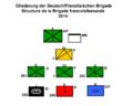 Struktur DF Brigade.png