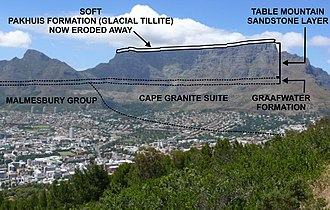Geological structure of Table Mountain. Compare with map on the left. Table Mountain geology.jpg