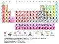 Taxonomic PT with showing pre-halogen nonmetals.jpg