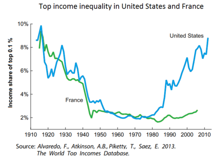 Top income inequality in the United States and France Top income inequality in the United States.png