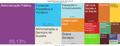 Tree Map-Atividades Economicas em Vitoria (2012).png