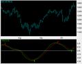 Trix technische indicator.png