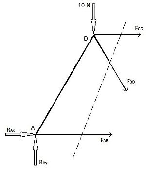 Structural analysis - Image: Truss Structure Analysis, Method of Sections Left 2