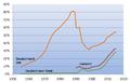 Versorgungsquote Kinderkrippen.png