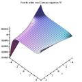 Von Karman equation w Maple plot.png