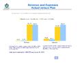 WMF Revenue & Expenses June 2014.png