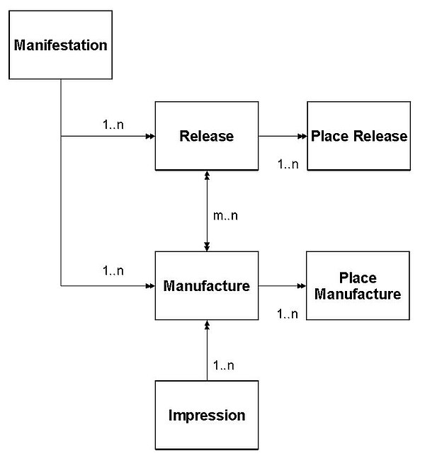 Manufacture and release-related entities.