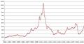 Διακύμανση τιμών Pd 1992-2009.PNG