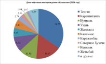 Добыча газа в казахстане реферат 2565