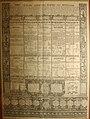 Новые математические таблицы, изданные попечением генерал-лейтенанта Якова Вилимовича Брюса.jpg