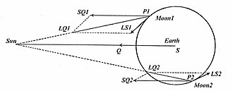 Lunar theory - Alternative depiction of solar perturbations, vectors LS1 and LS2, like LS in Newton's diagram above, for 2 positions of the Moon P in its orbit around the Earth S