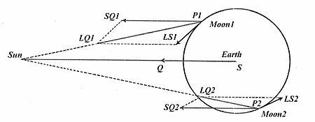 Lunar theory wikipedia alternative depiction of solar perturbations vectors ls1 and ls2 like ls in newtons diagram above for 2 positions of the moon p in its orbit around the ccuart Gallery