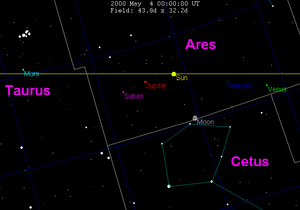 2000 in science - Conjunction of planets, moon and sun on May 4, 2000